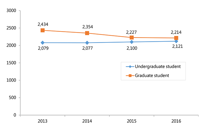 graduate students and undergraduate students from 100~103