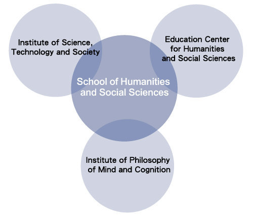 of Humanities and Social Sciences Structure